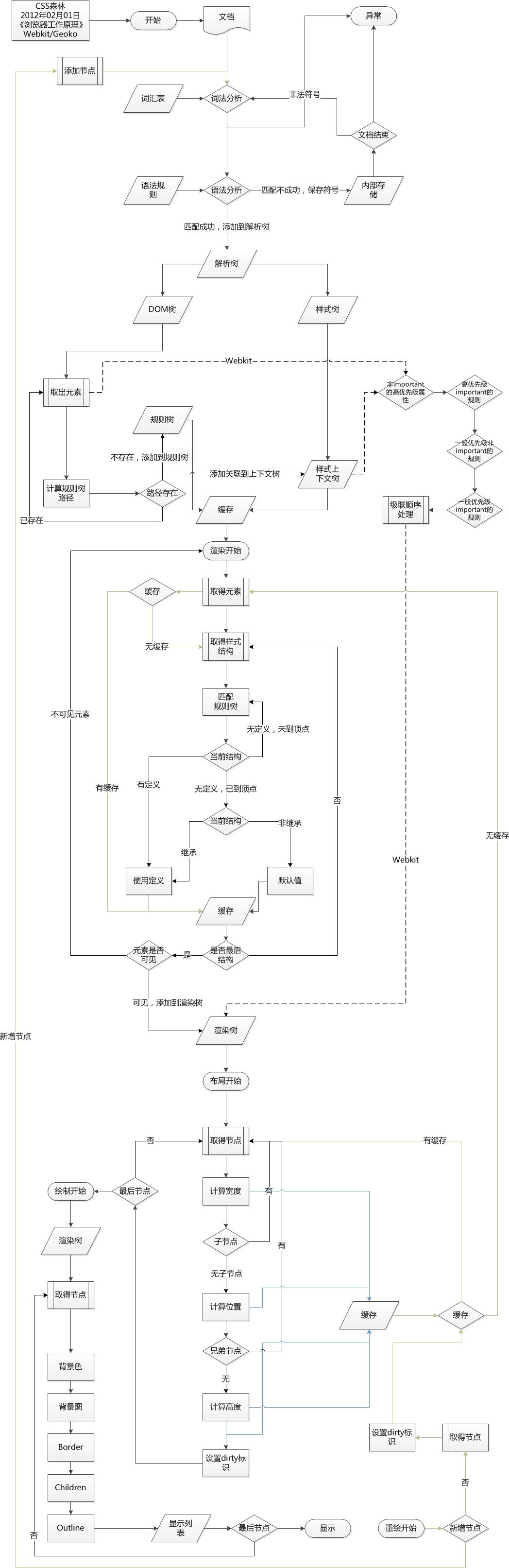浏览器工作原理(Webkit,Geoko)