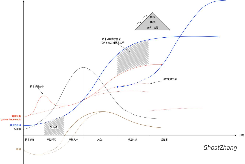 技术S曲线